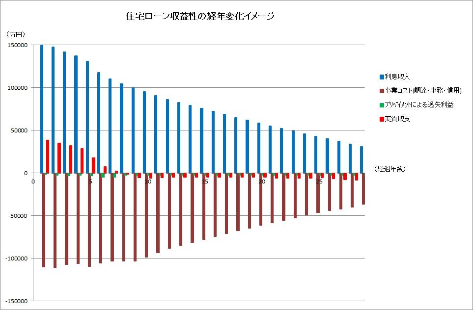 住宅ローン収益性の経年変化